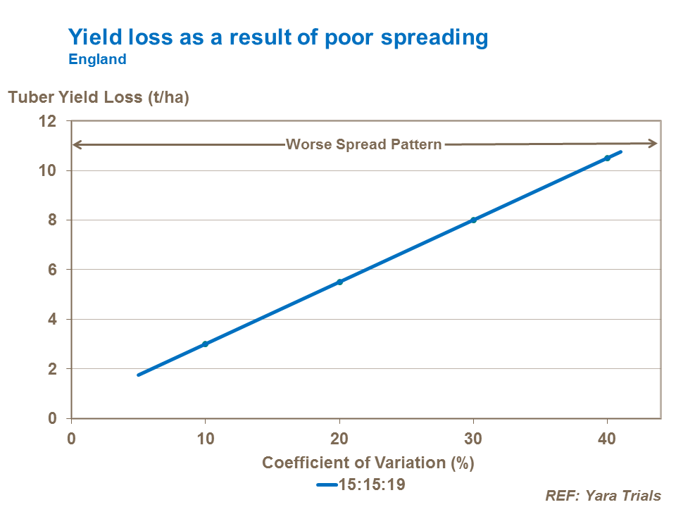 Yield loss as result of poor spreading
