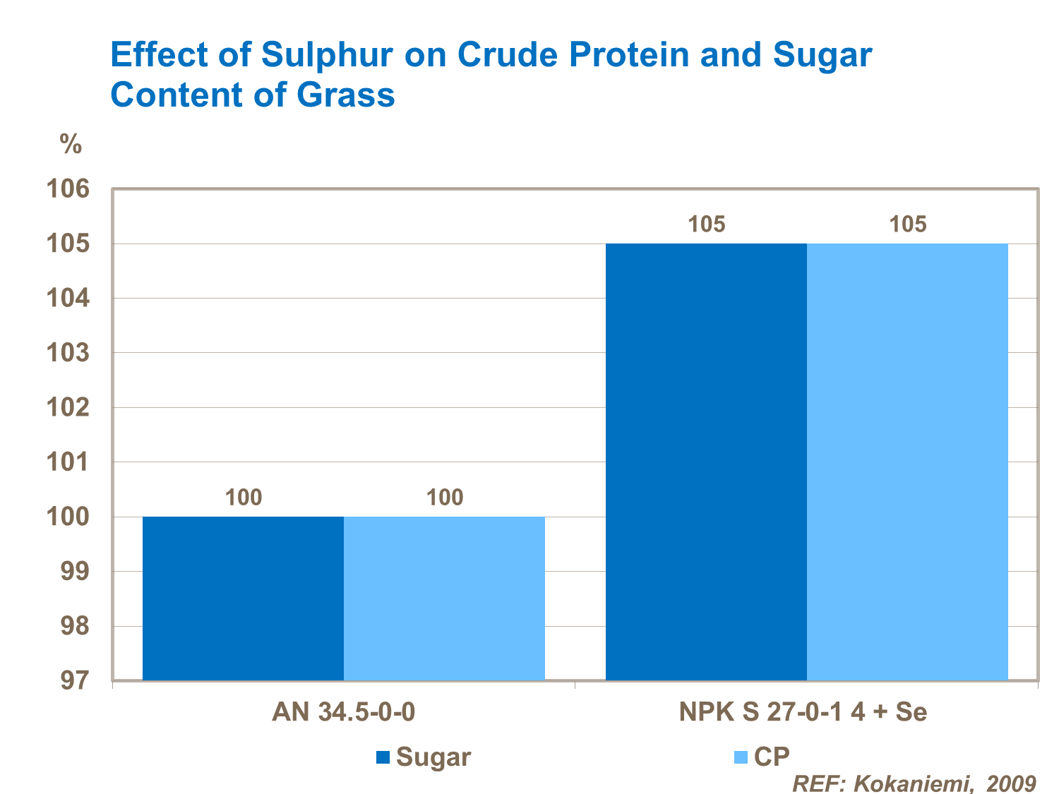 This study from Finland shows the effect of sulphur on increasing crude protein and sugar content of grass.