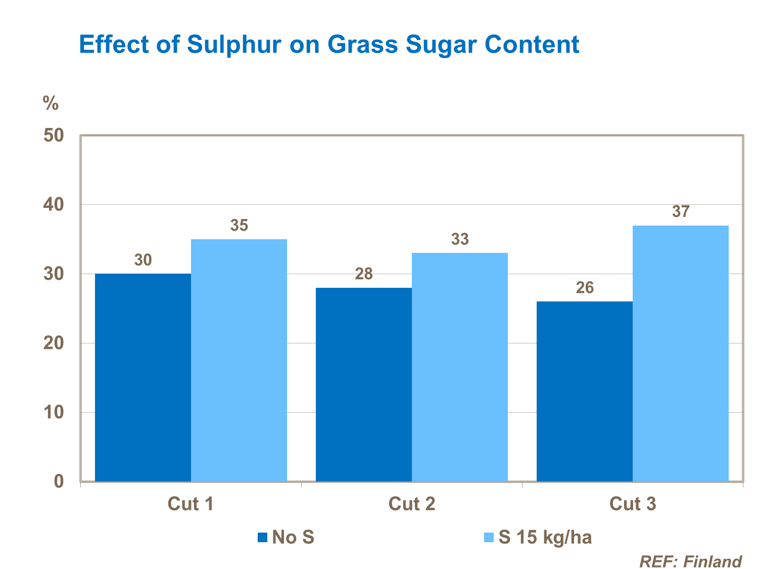 This study from UK shows the effect of sulphur on sugar content of grass.